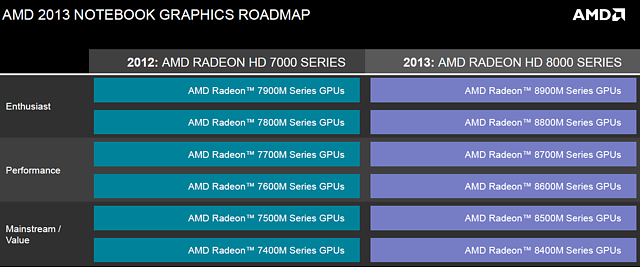 AMD Mobile-Grafik Roadmap 2012-2013