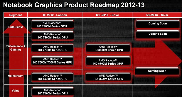 AMD Mobile-Grafiklösungen Roadmap 2012-2013