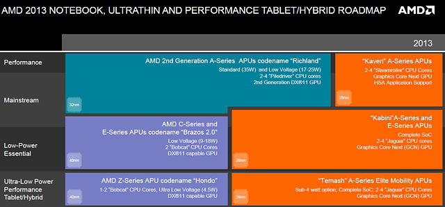 AMD Mobile-Prozessoren Roadmap 2013