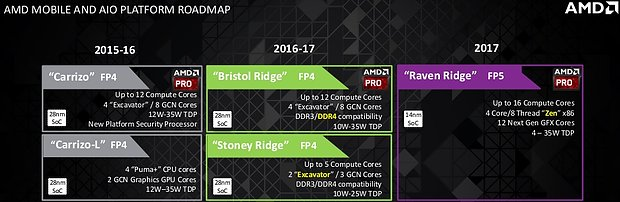 AMD Mobile-Prozessoren Roadmap 2015-2017