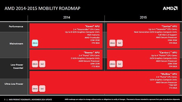 AMD Mobility Roadmap 2014-2015