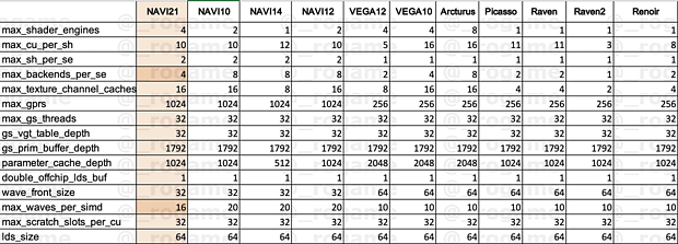 "AMD ""Navi 21"" - maximale Hardware-Konfiguration (laut Linux-Treiber)"