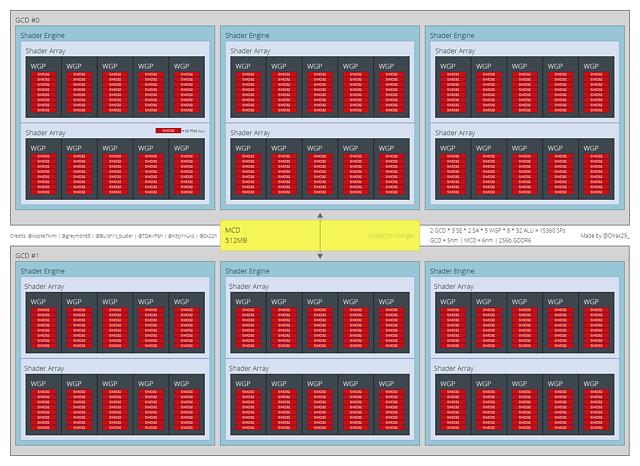 (Nutzer-erstelltes) AMD Navi 31 Block-Diagramm (by Olrak29)