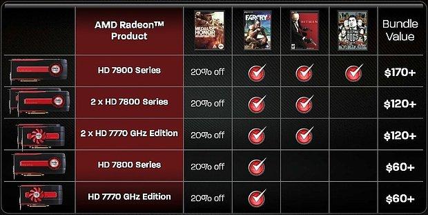 """AMD """"Never Settle"""" Game Bundles"""