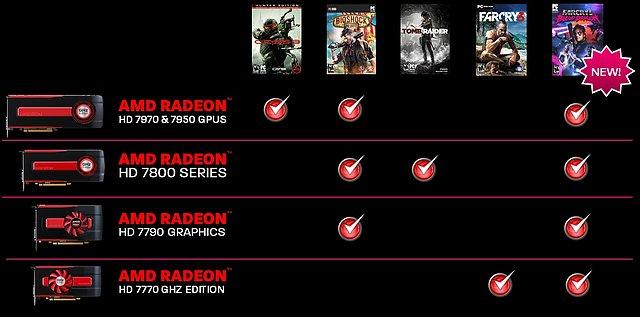 """AMD """"Never Settle Reloaded"""" Spielebundle (mit Änderungen vom April 2013)"""