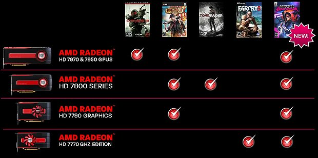 "AMD ""Never Settle Reloaded"" Spielebundle (mit Änderungen vom April 2013)"