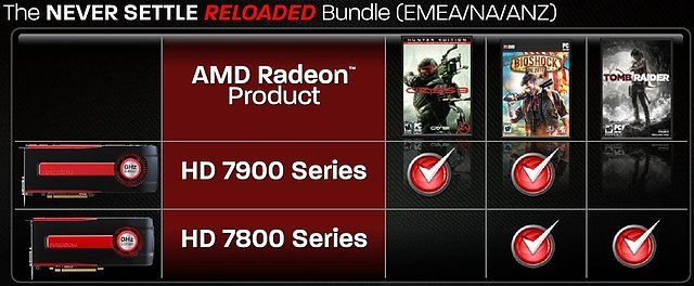 "AMD ""Never Settle Reloaded"" Spielebundles"