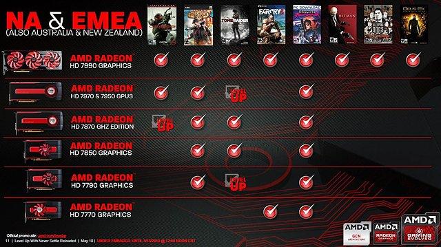"AMD ""Never Settle Reloaded"" Spielebundle-Programm mit ""Level Up"" Aufstockung"
