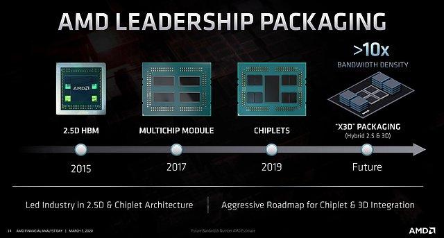 AMD Packaging Roadmap 2015-202X