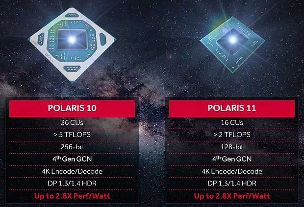 AMD Polaris 10/11 Spezifikationen