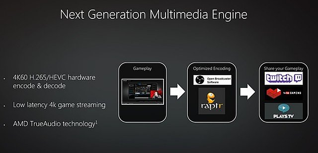 AMD Polaris Multimedia-Engine