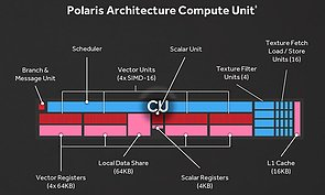 AMD Polaris Shader-Cluster