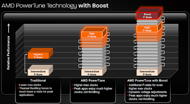 AMD PowerTune Technology with Boost