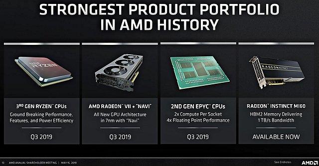 AMD Produkt-Portfolio 2019