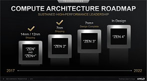 AMD Prozessoren-Architektur Roadmap 2017-2022