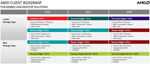 AMD Prozessoren-Roadmap 2016-2018