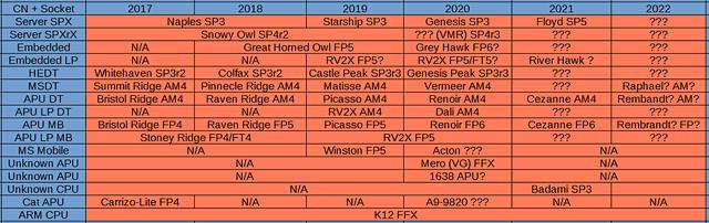 AMD Prozessoren-Roadmap 2017-2022 (by Komachi)