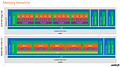 AMD RDNA Whitepaper: GCN vs. RDNA Memory Hierachy