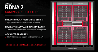 AMD RDNA2 / Navi 21 Architektur