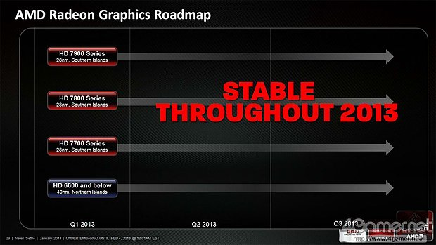 AMD Radeon Graphics Roadmap 2013