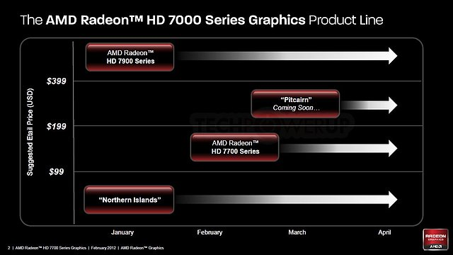 AMD Radeon HD 7000 Series Product Lineup