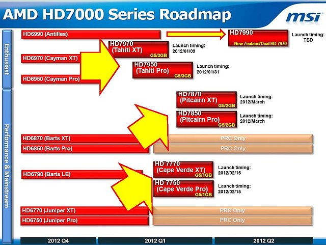 AMD Radeon HD 7000 Series Roadmap