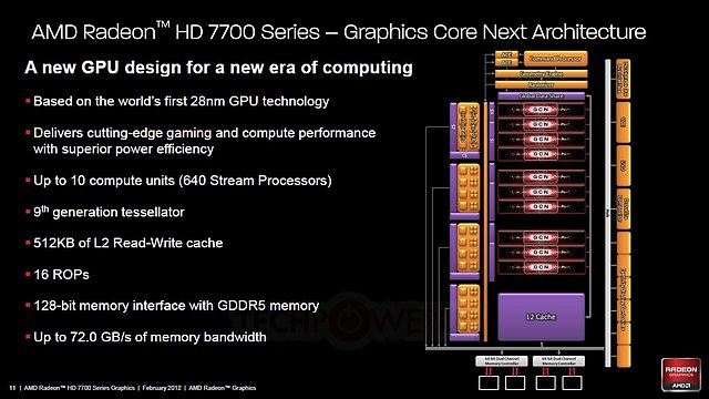 AMD Radeon HD 7700 Series Architecture