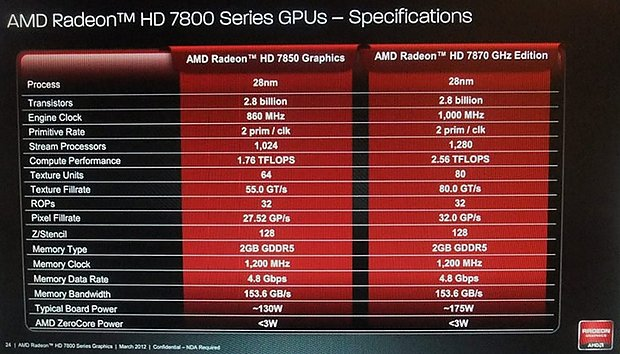 AMD Radeon HD 7800 Serie Spezifikationen
