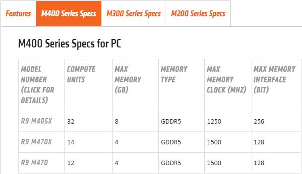 AMD Radeon M400 Serie Spezifikationen
