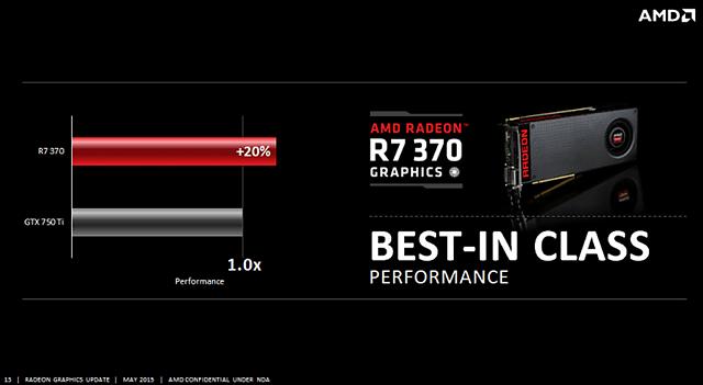 AMD Radeon R7 370: AMD-Performanceangabe