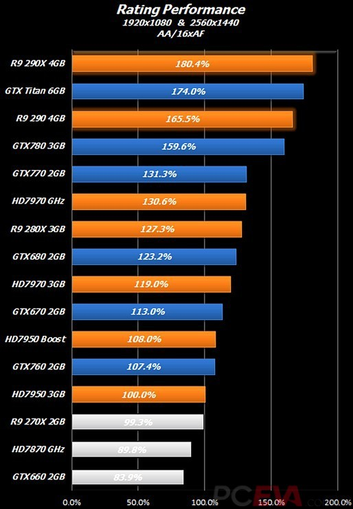 AMD Radeon R9 290 & 290X Performance