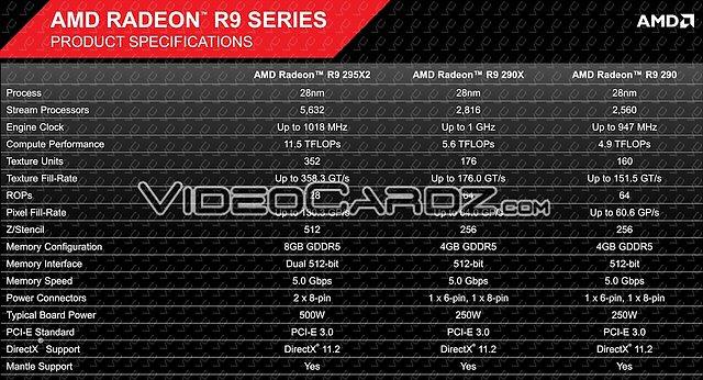 AMD Radeon R9 295X2: Spezifikationen