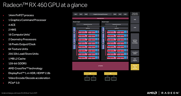 AMD Radeon RX 460 Spezifikationen & Blockdiagramm