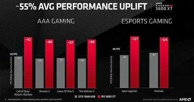 AMD Radeon RX 5600 XT Performance: AMD-Folie #1 (Vergleich gegen GeForce GTX 1060 6GB)
