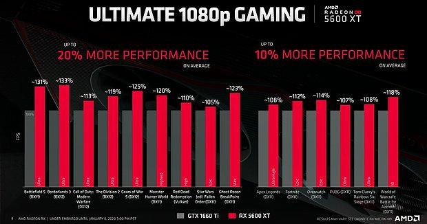 AMD Radeon RX 5600 XT Performance: AMD-Folie #2 (Vergleich gegen GeForce GTX 1660 Ti)
