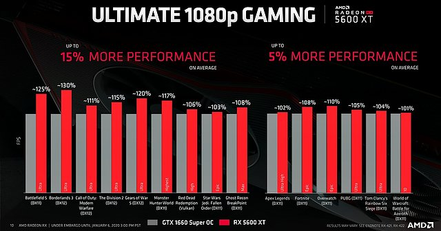AMD Radeon RX 5600 XT Performance: AMD-Folie #3 (Vergleich gegen GeForce GTX 1660 Super OC)