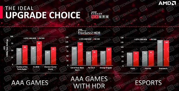 AMD Radeon RX 590 AMD-eigene Benchmarks