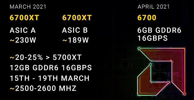 AMD Radeon RX 6700 & 6700 XT Daten (by Coreteks)