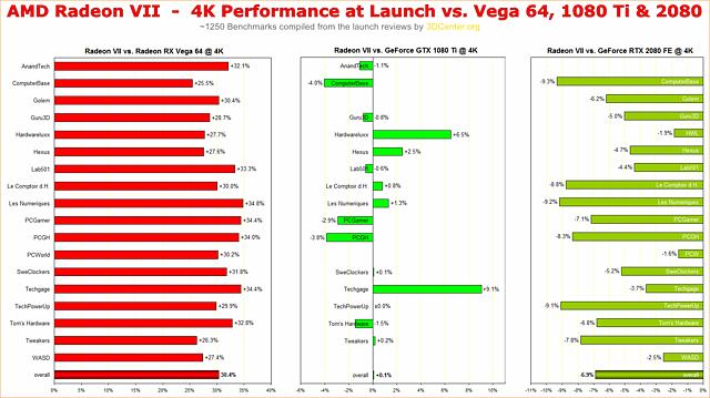 AMD Radeon VII Performance Overview