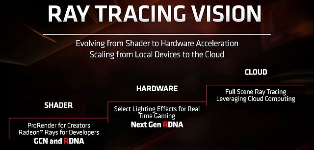 AMD RayTracing-Roadmap
