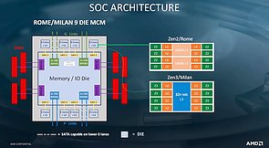 AMD Rome & Milan SoC-Architektur