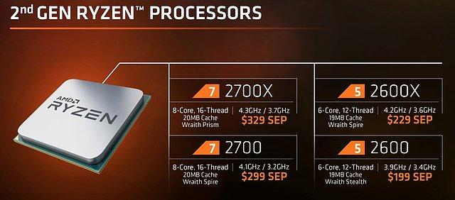 AMD Ryzen 2 Portfolio