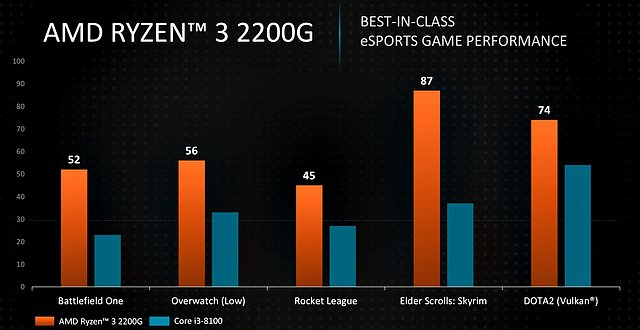 AMD Ryzen 3 2200G Grafik-Performance