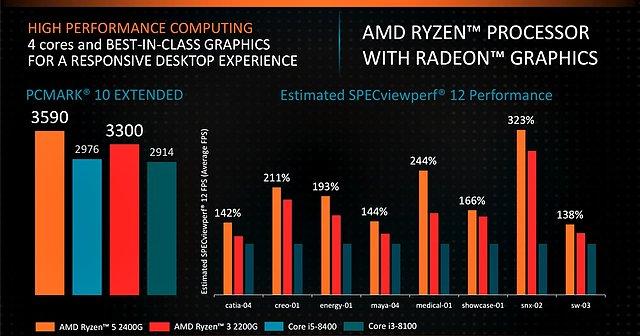 AMD Ryzen 3 2200G & Ryzen 5 2400G CPU-Performance (1)