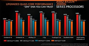 AMD Ryzen 3 2200G & Ryzen 5 2400G CPU-Performance (2)