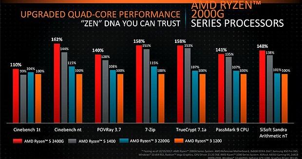 AMD Ryzen 3 2200G & Ryzen 5 2400G CPU-Performance (2)
