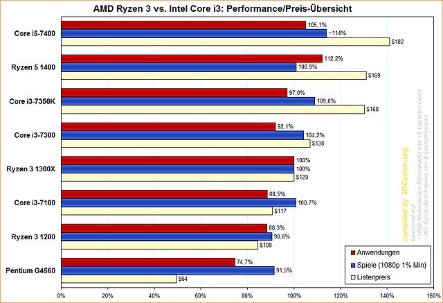 AMD Ryzen 3 vs. Intel Core i3: Performance/Preis-Übersicht