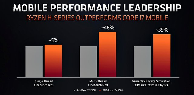 AMD Ryzen 4000H Performance: AMD-Folie #1