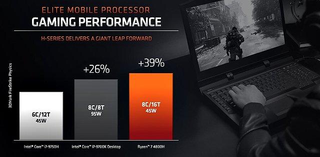 AMD Ryzen 4000H Performance: AMD-Folie #2