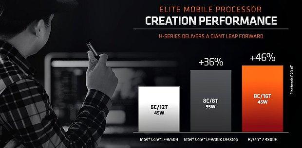 AMD Ryzen 4000H Performance: AMD-Folie #3